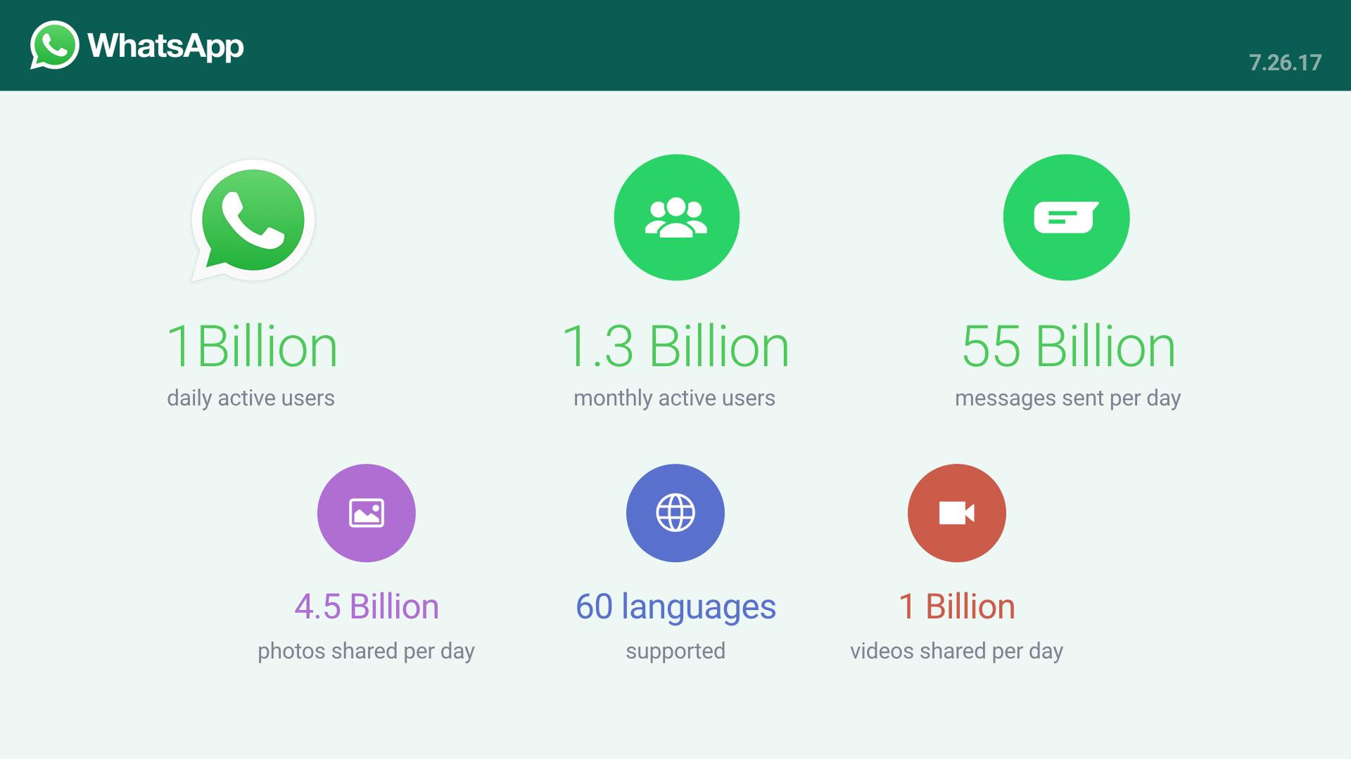 Каждодневная аудитория WhatsApp превысила 1 млрд пользователей