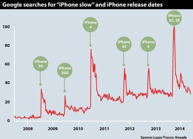 Новые версии iOS незамедляют старые iPhone— исследование