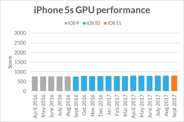 Обновления iOS неухудшают работоспособность старых iPhone