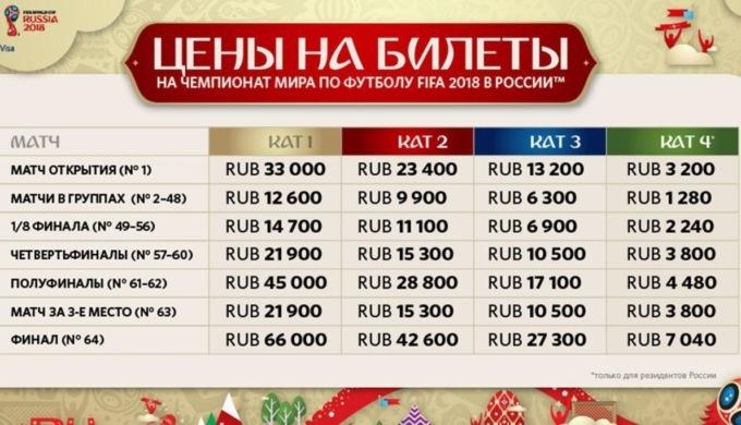 финал чемпионата мира по футболу 2020 билеты стоимость