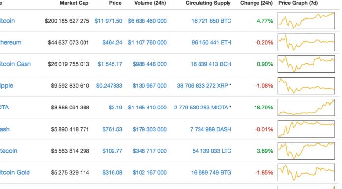 Курс bitcoin штурмует отметку $12 000