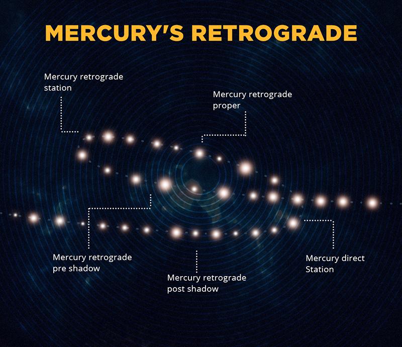 Ретроградный Меркурий