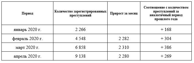 состоянии преступности в Оренбургской области за апрель 2020 года